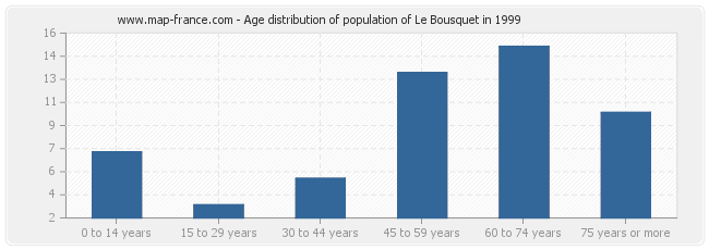 Age distribution of population of Le Bousquet in 1999