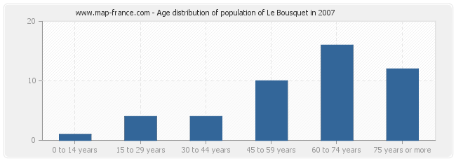 Age distribution of population of Le Bousquet in 2007