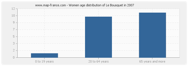 Women age distribution of Le Bousquet in 2007