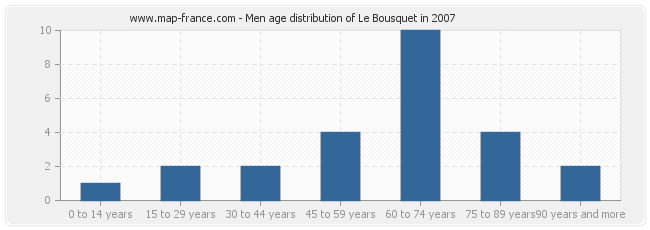 Men age distribution of Le Bousquet in 2007