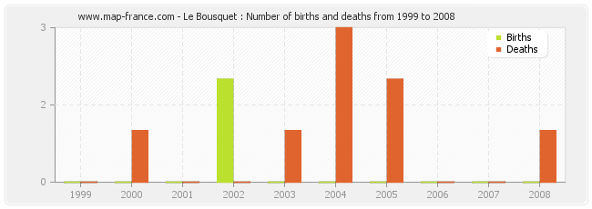 Le Bousquet : Number of births and deaths from 1999 to 2008