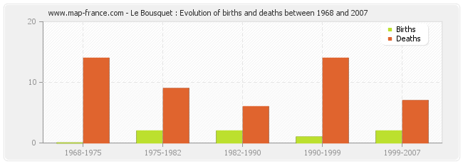 Le Bousquet : Evolution of births and deaths between 1968 and 2007