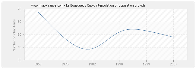 Le Bousquet : Cubic interpolation of population growth
