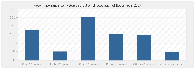 Age distribution of population of Boutenac in 2007