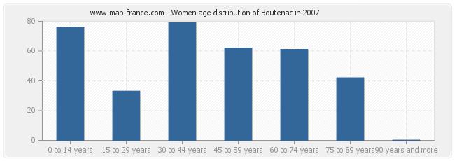 Women age distribution of Boutenac in 2007