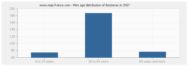 Men age distribution of Boutenac in 2007