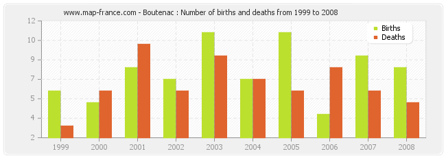 Boutenac : Number of births and deaths from 1999 to 2008