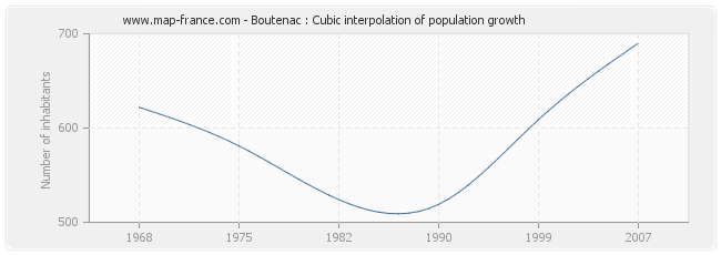 Boutenac : Cubic interpolation of population growth