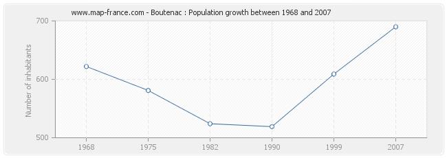Population Boutenac