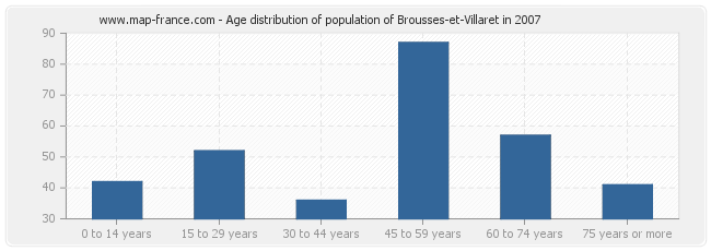 Age distribution of population of Brousses-et-Villaret in 2007