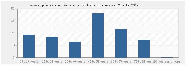 Women age distribution of Brousses-et-Villaret in 2007