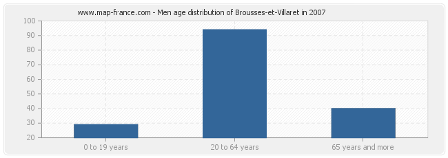 Men age distribution of Brousses-et-Villaret in 2007