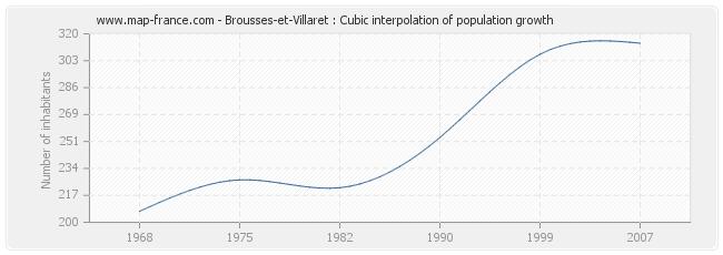 Brousses-et-Villaret : Cubic interpolation of population growth