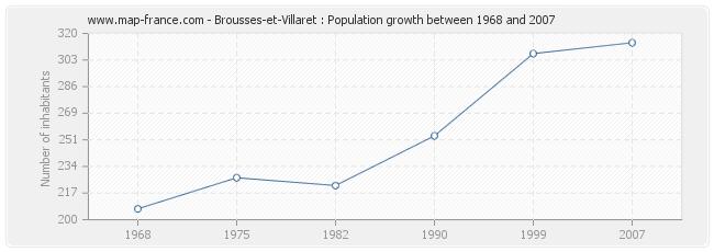 Population Brousses-et-Villaret