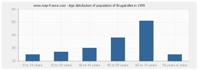 Age distribution of population of Brugairolles in 1999