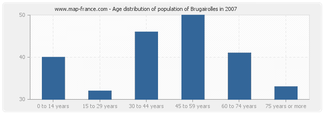 Age distribution of population of Brugairolles in 2007