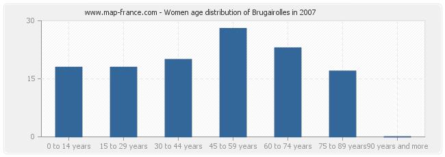 Women age distribution of Brugairolles in 2007