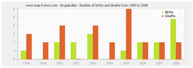 Brugairolles : Number of births and deaths from 1999 to 2008