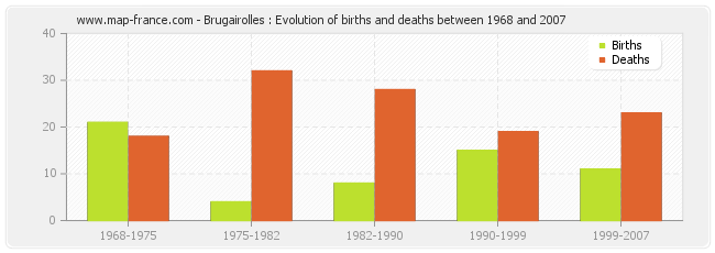 Brugairolles : Evolution of births and deaths between 1968 and 2007