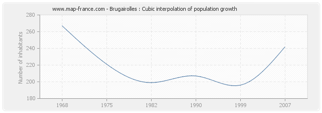 Brugairolles : Cubic interpolation of population growth