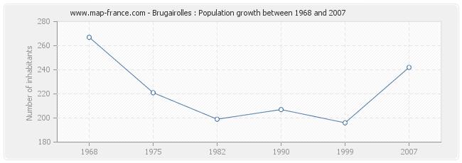 Population Brugairolles