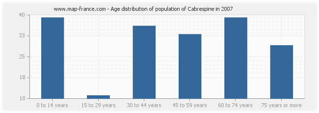 Age distribution of population of Cabrespine in 2007