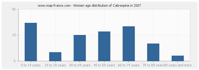 Women age distribution of Cabrespine in 2007