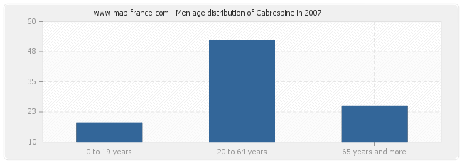 Men age distribution of Cabrespine in 2007
