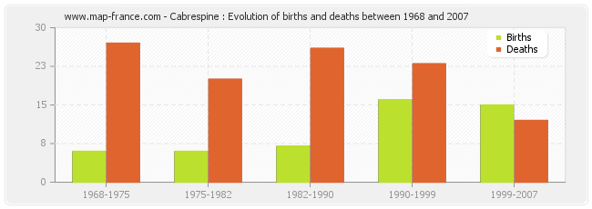 Cabrespine : Evolution of births and deaths between 1968 and 2007