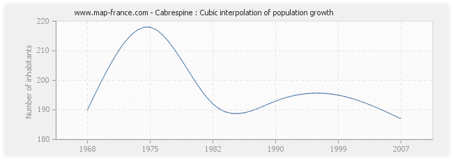 Cabrespine : Cubic interpolation of population growth