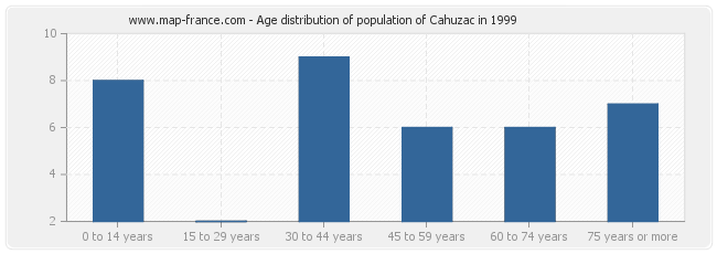 Age distribution of population of Cahuzac in 1999