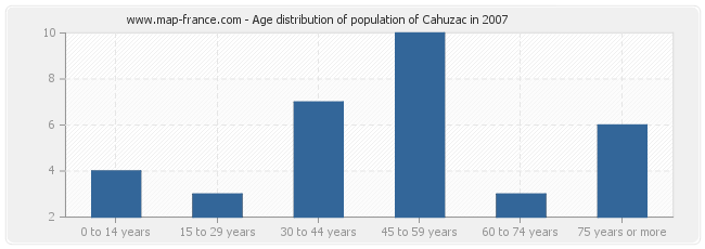 Age distribution of population of Cahuzac in 2007
