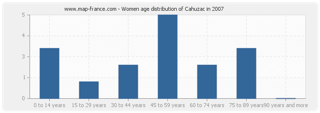 Women age distribution of Cahuzac in 2007