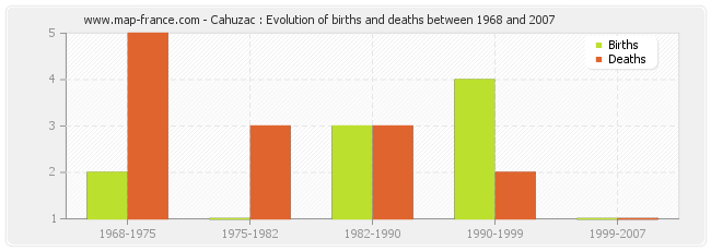 Cahuzac : Evolution of births and deaths between 1968 and 2007
