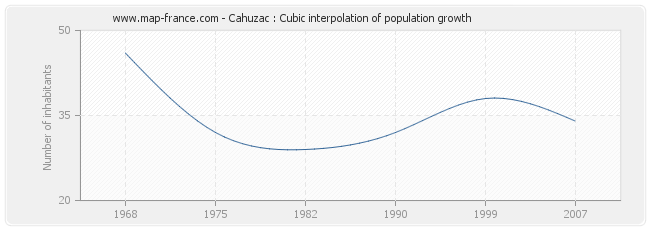 Cahuzac : Cubic interpolation of population growth