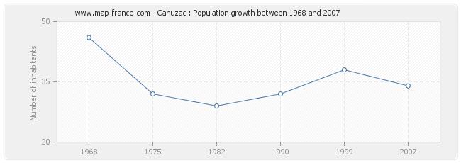 Population Cahuzac