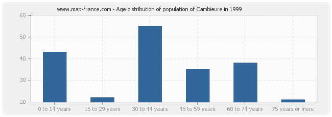 Age distribution of population of Cambieure in 1999