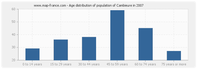 Age distribution of population of Cambieure in 2007