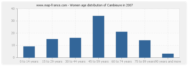 Women age distribution of Cambieure in 2007
