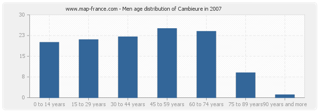 Men age distribution of Cambieure in 2007