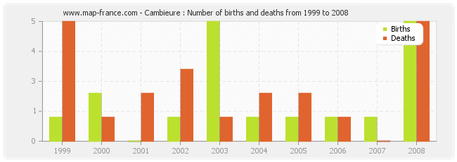 Cambieure : Number of births and deaths from 1999 to 2008