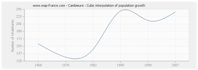 Cambieure : Cubic interpolation of population growth