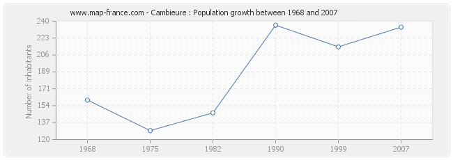 Population Cambieure