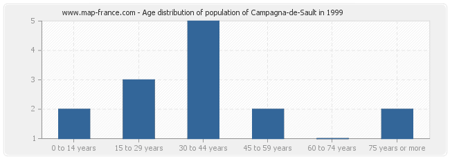 Age distribution of population of Campagna-de-Sault in 1999