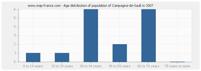Age distribution of population of Campagna-de-Sault in 2007