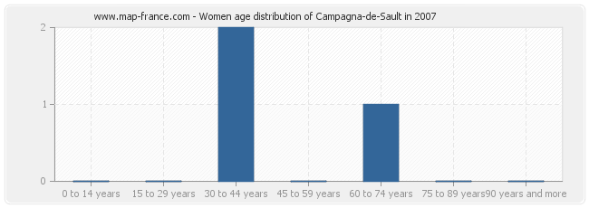 Women age distribution of Campagna-de-Sault in 2007