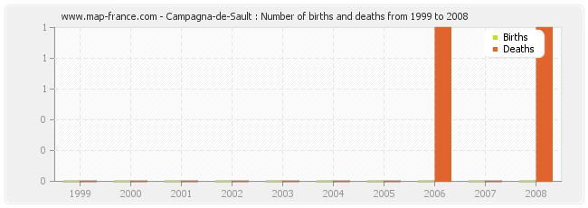 Campagna-de-Sault : Number of births and deaths from 1999 to 2008