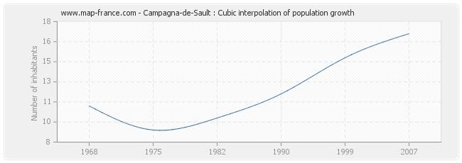 Campagna-de-Sault : Cubic interpolation of population growth