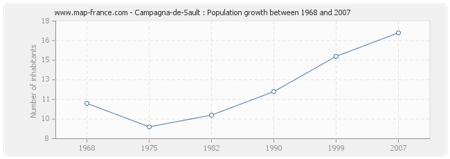 Population Campagna-de-Sault