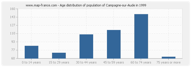 Age distribution of population of Campagne-sur-Aude in 1999